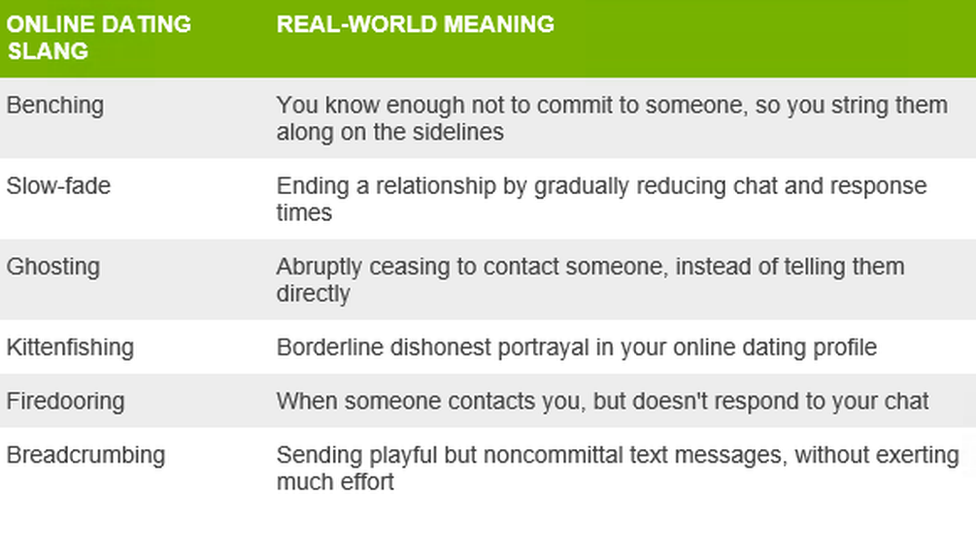 Online dating means in english