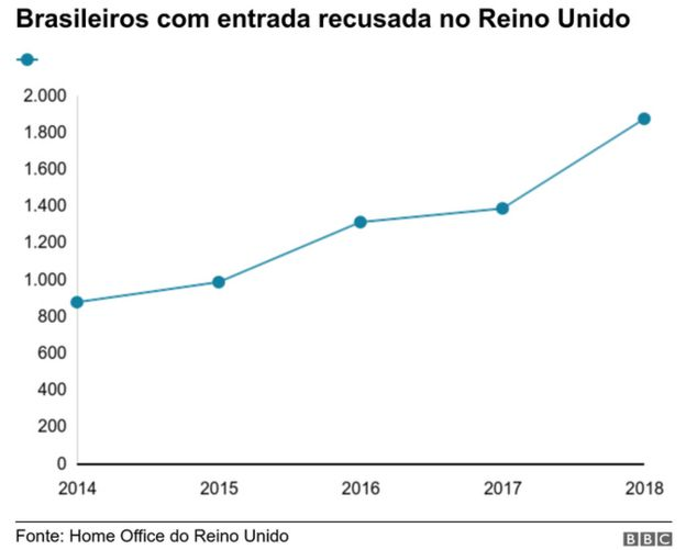 gráfico de brasileiros barrados no reino unido
