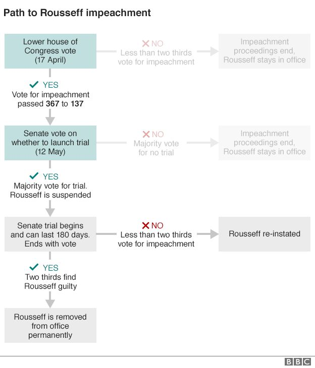 Graphic showing the next steps in impeachment proceedings against Brazil president Dilma Rousseff