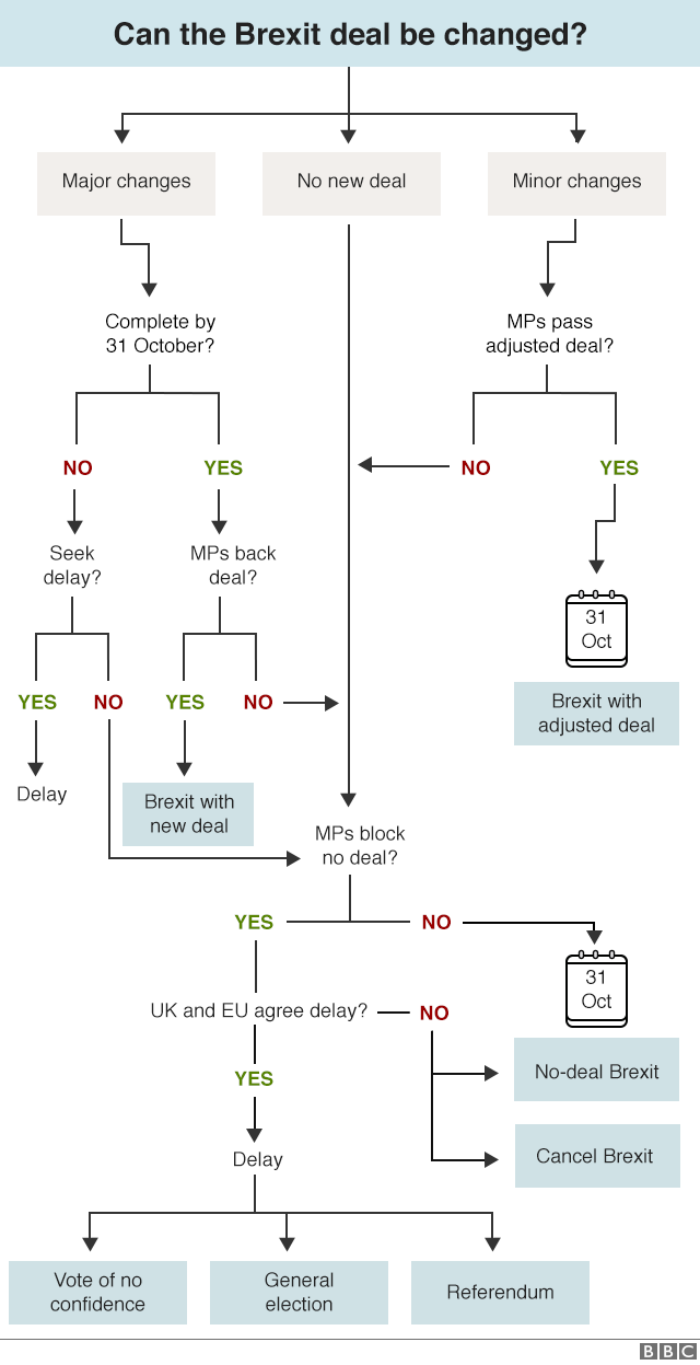 Chart on how the government could seek renegotiation of the Brexit deal.
