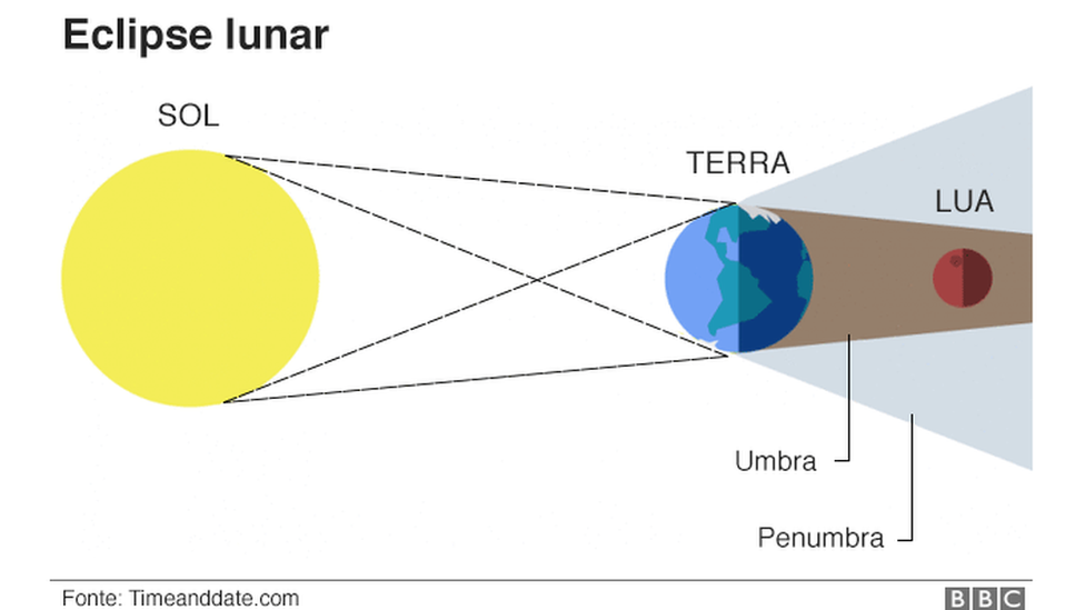 Gráfico sobre eclipse