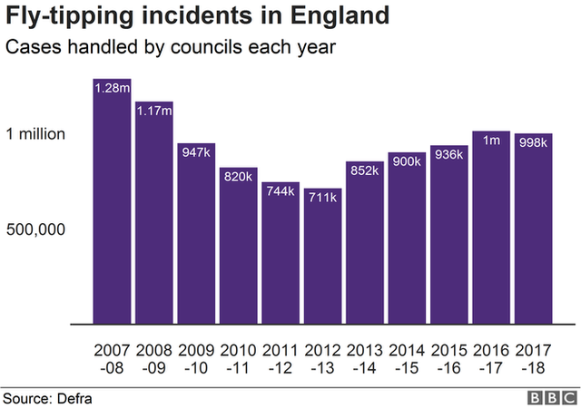 Fly-tipping incidents in England