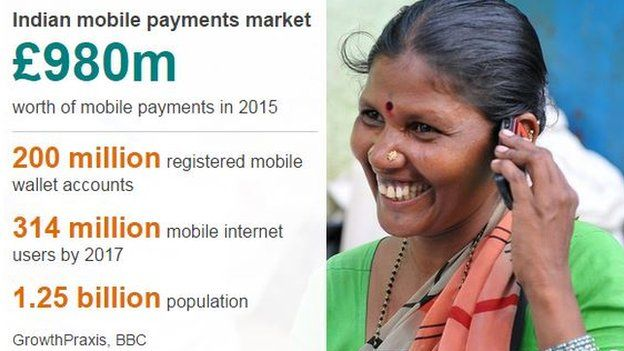 Indian mobile payments datapic