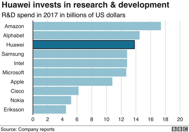investment in R&D by tech firms