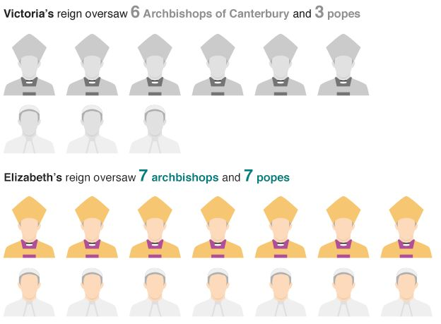 List of Archbishops of Canterbury and Popes under Victoria and Elizabeth