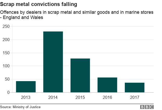 Chart showing convictions for offences by dealers in scrap metal and similar goods and in marine stores