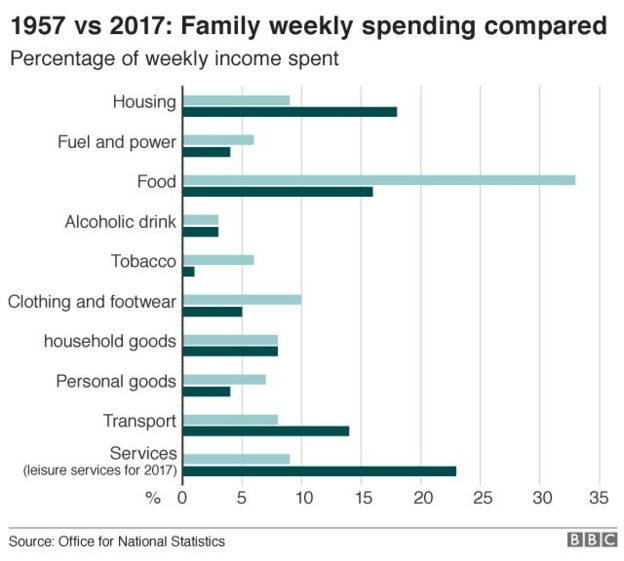 how did households budget in 1957 bbc news