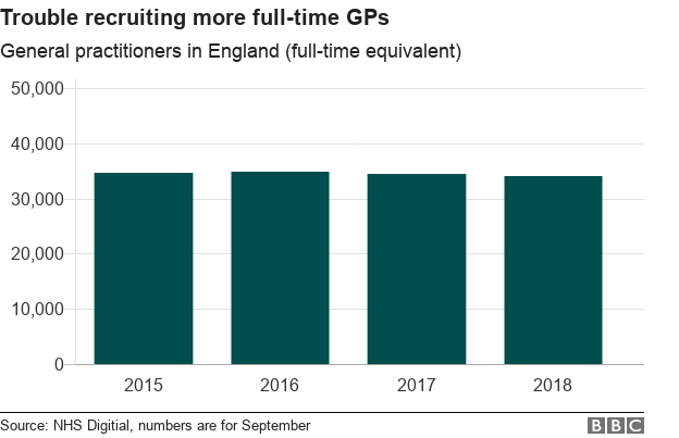 chart showing GPs in England