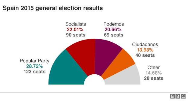 Chart showing a breakdown of the vote share in Spain's 2015 general election