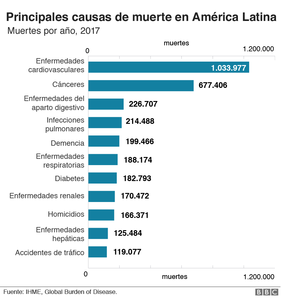 Gráfico de causas de muerte en América Latina