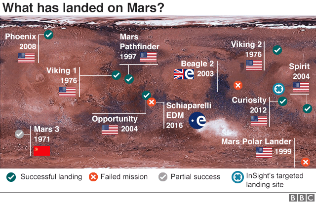 Melihat lebih dalam Interior Planet Mars