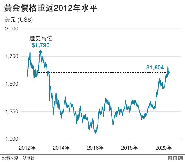 圖表:黃金價格重返2012年水平