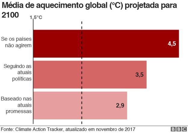 Média de aquecimento global projetada para 2100