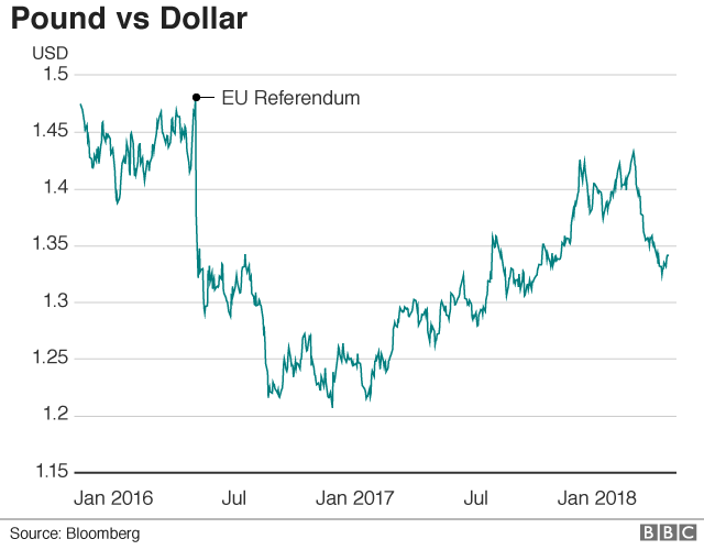 pound vs dollar graph