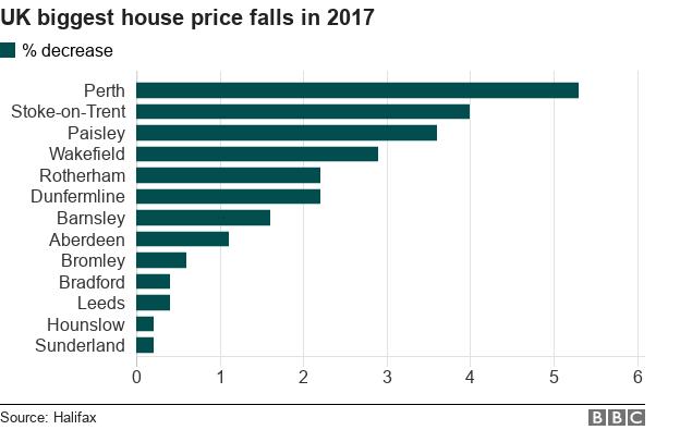 Biggest house price falls
