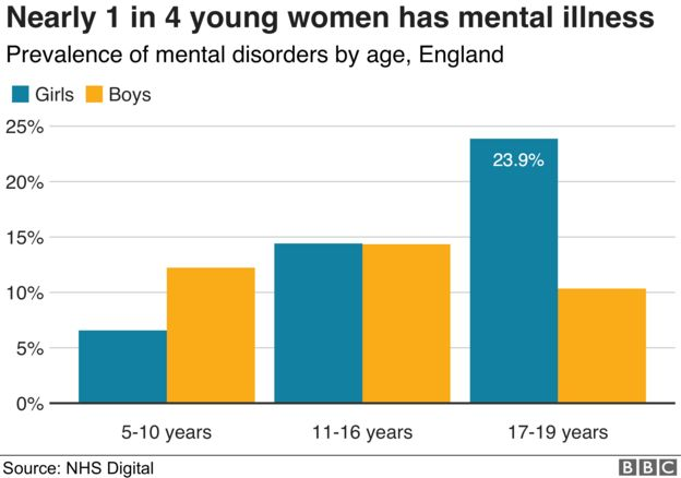 Mental health: One in four you...
