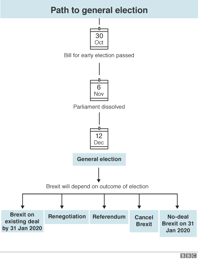 Flowchart showing steps to election
