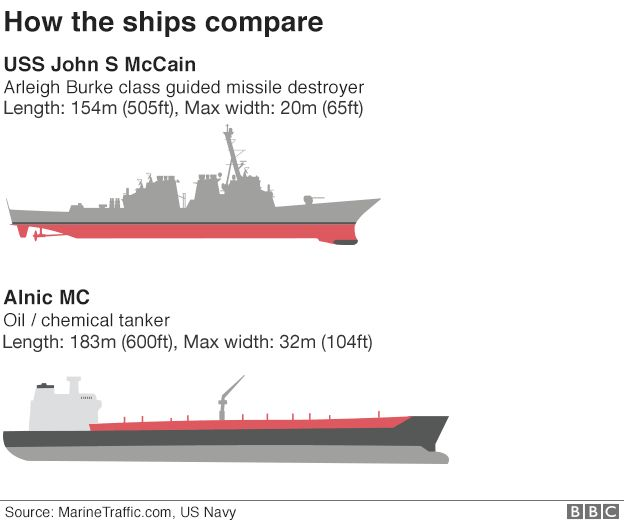 Graphic showing how the ships compare