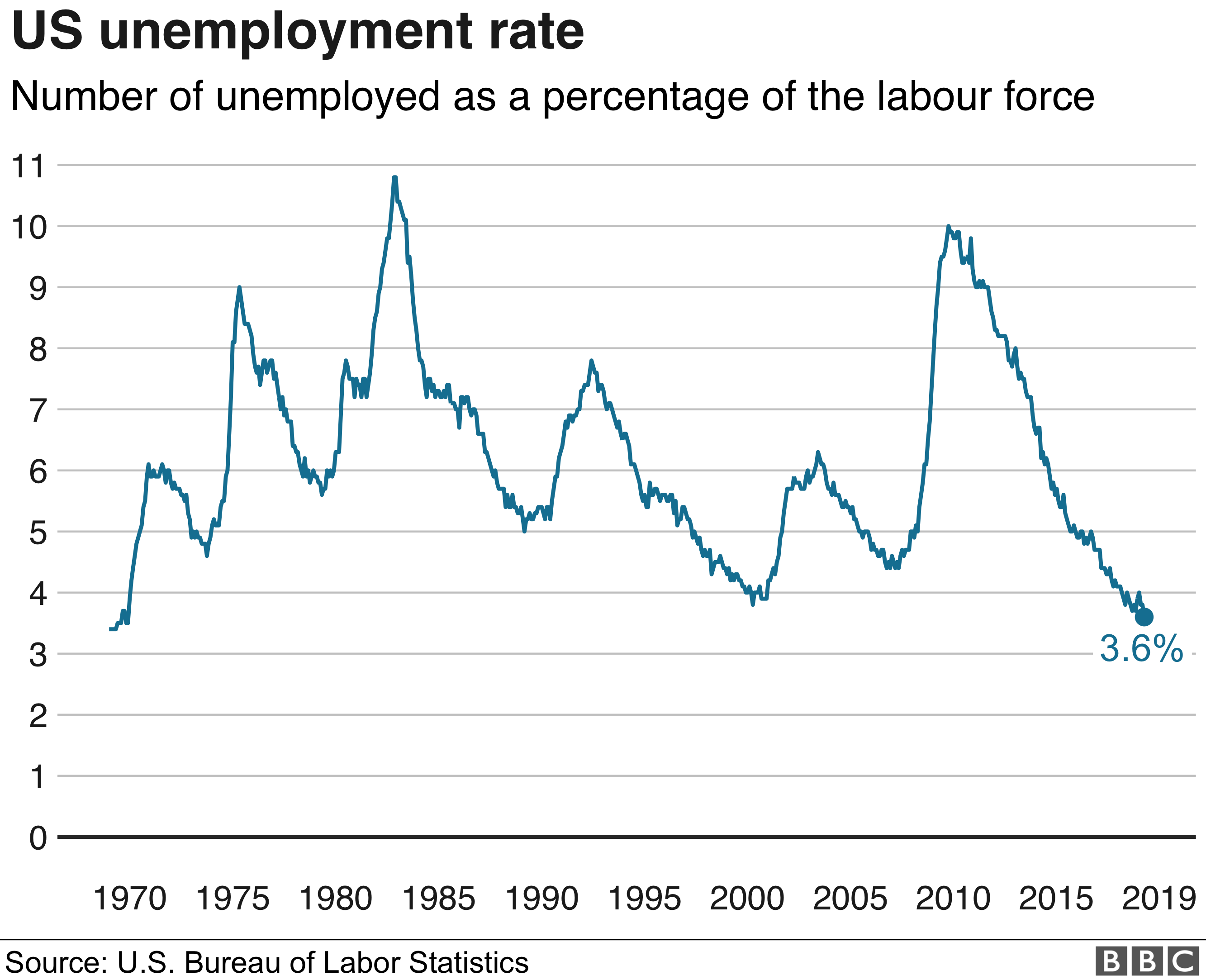 US unemployment graphic