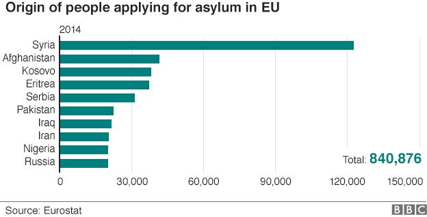 Asylum seekers by country of origin - graph