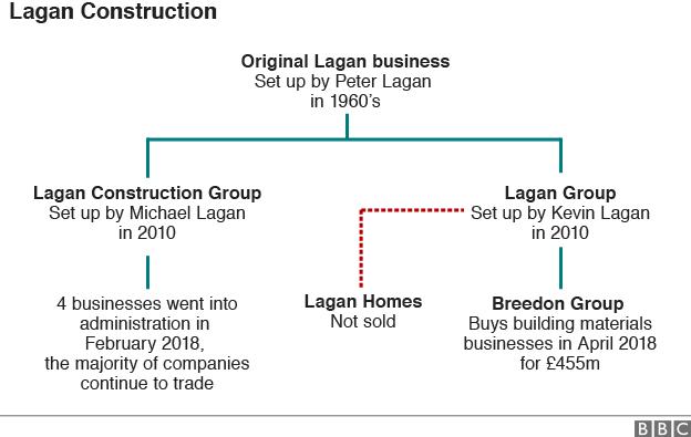 Lagan Construction graphic