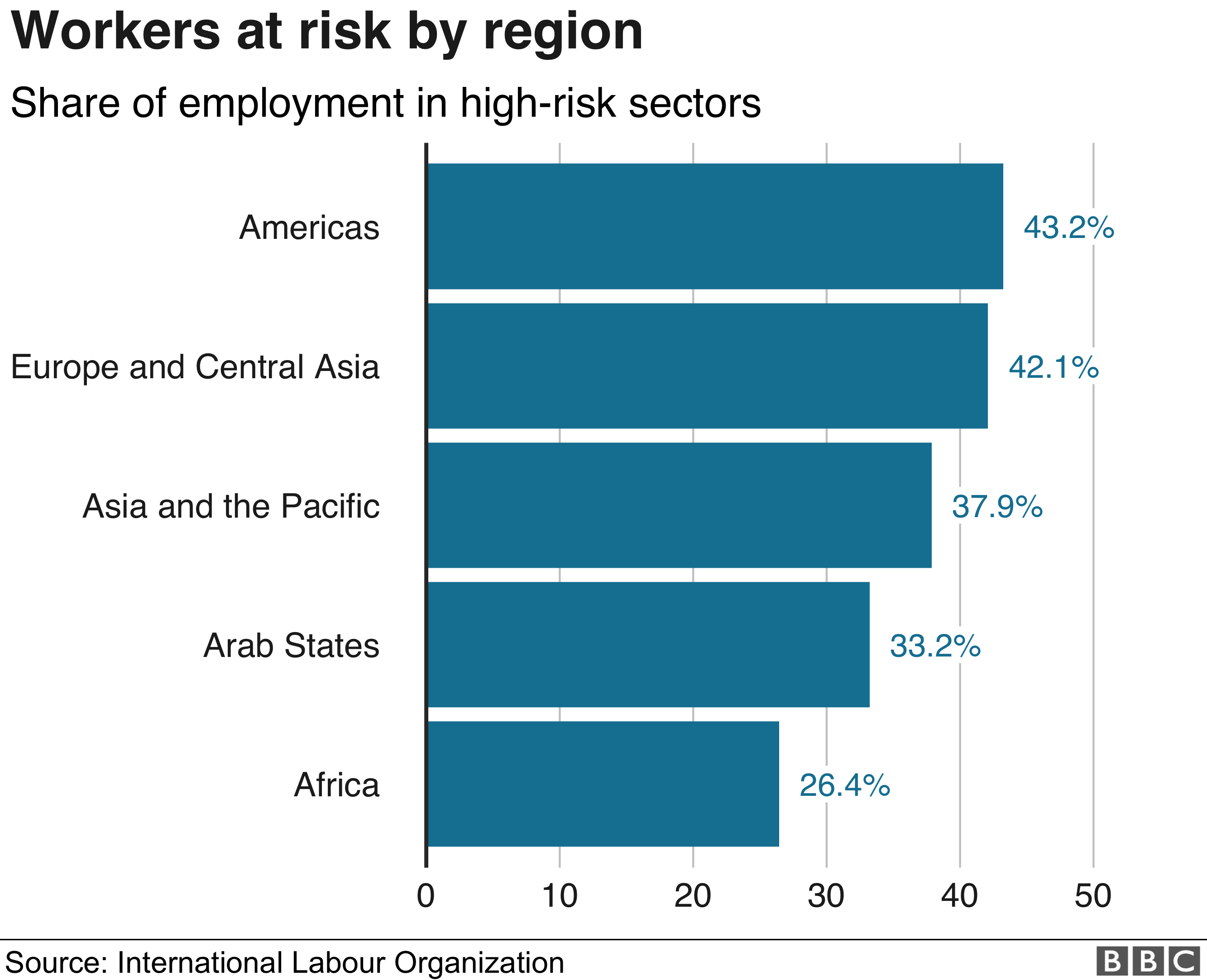Workers at risk by region bar chart