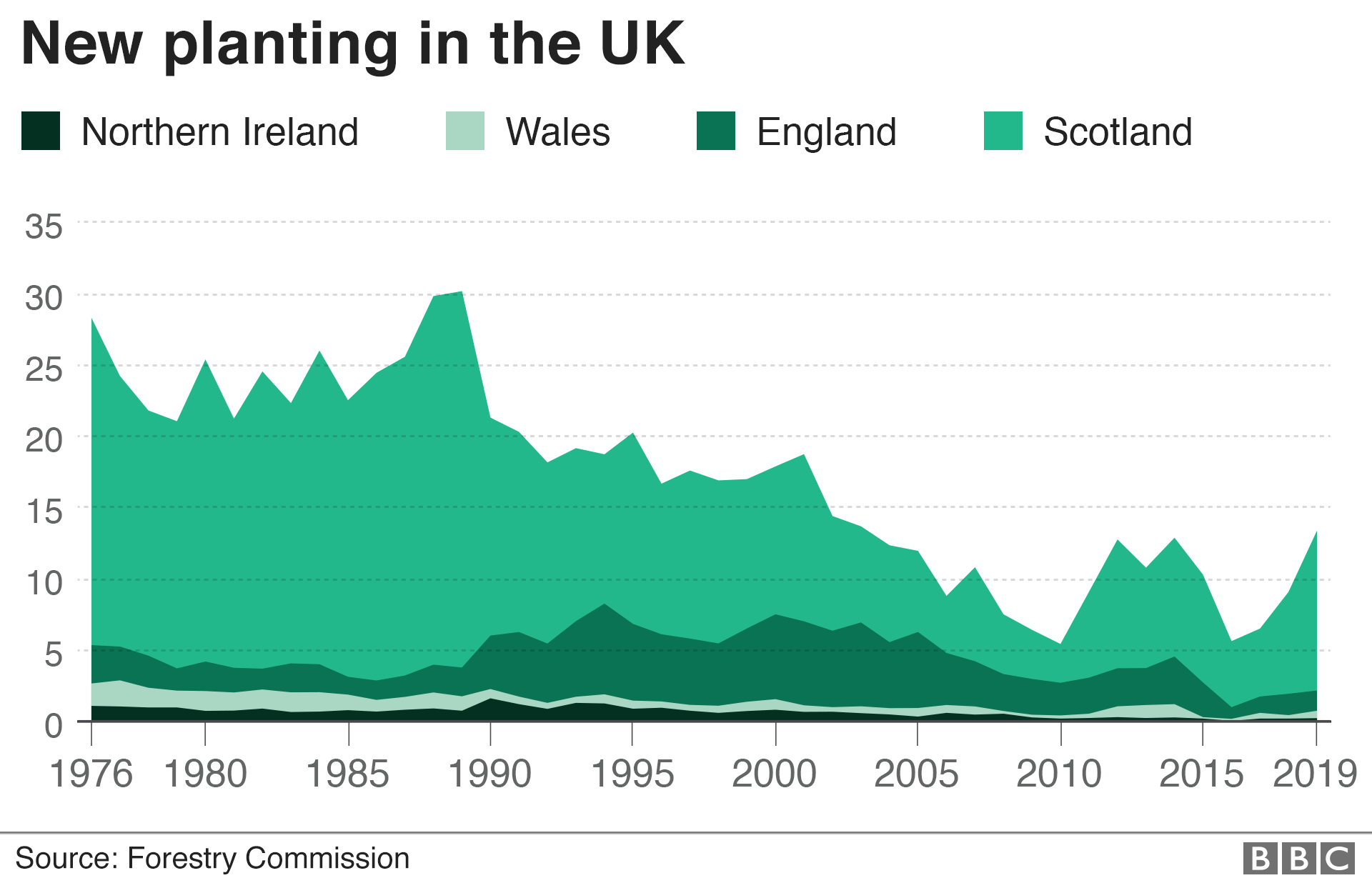 Graph showing new planting in the UK