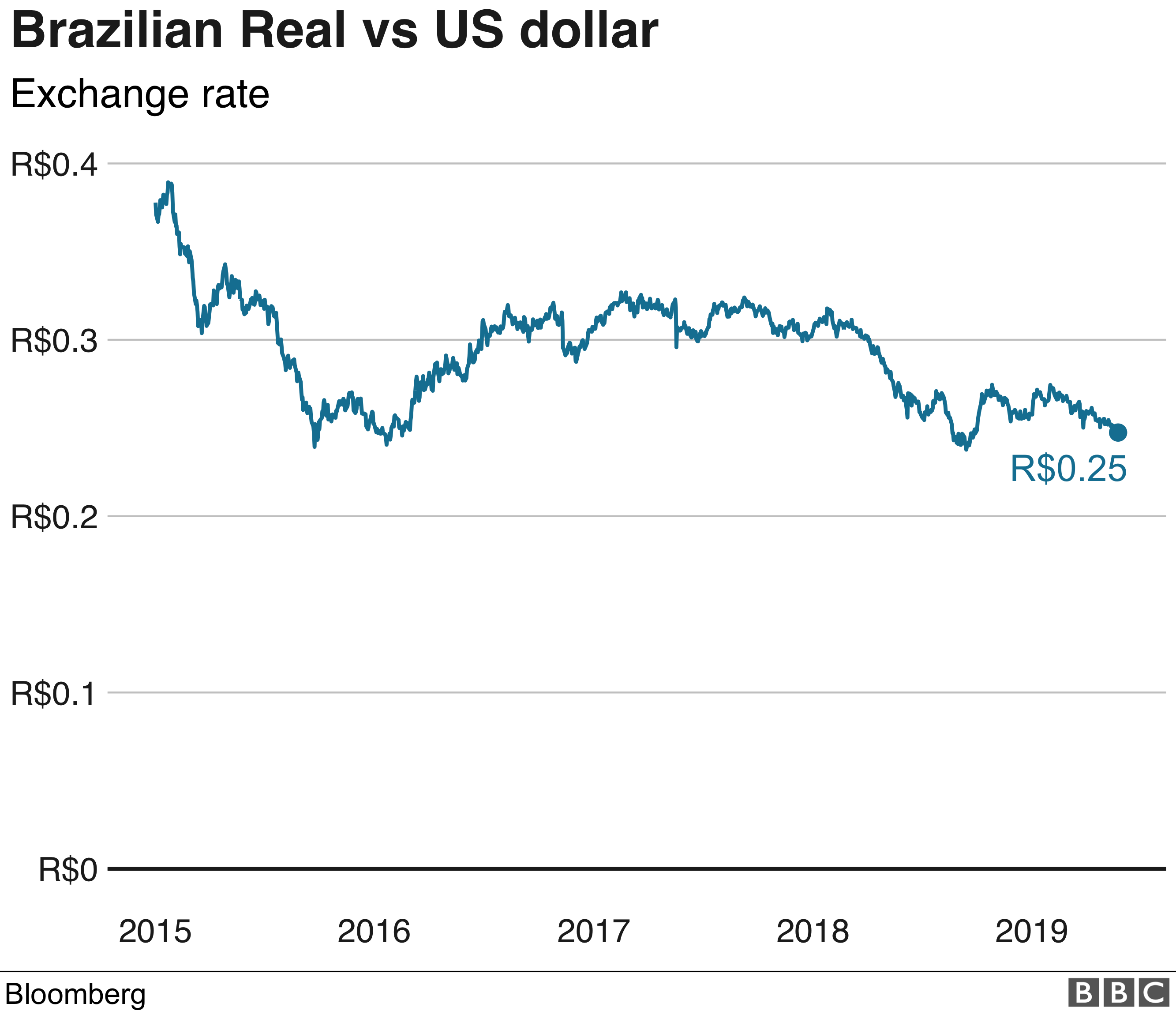 What's gone wrong with Brazil's economy? - BBC News