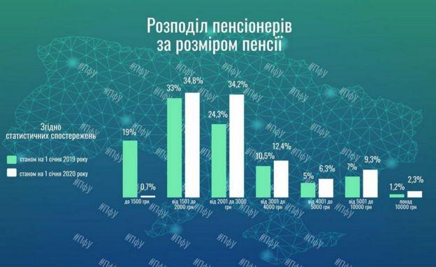 Графіка про розмір пенсій в Україні
