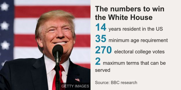 Chart showing the key numbers in the US Presidential race.