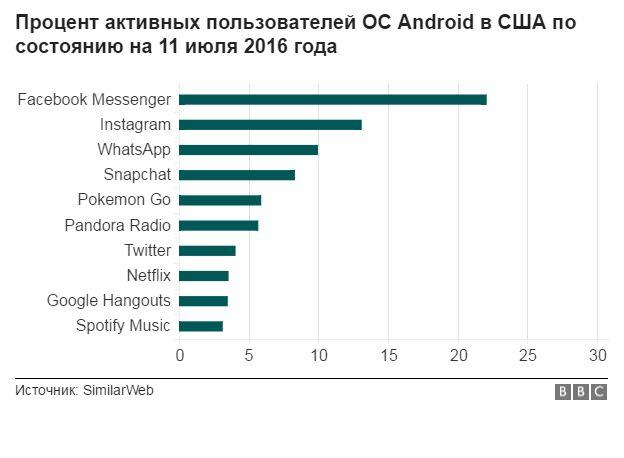 График популярности