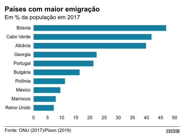Gráfico mostra países com maior emigração