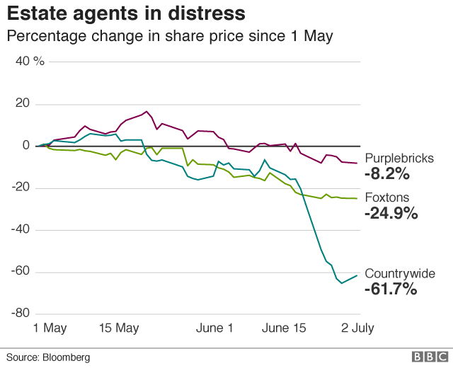 share price chart for estate agtents