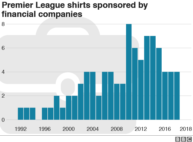 9b3aa706e Premier League shirts row  The fickle fashions of sponsorship - BBC News