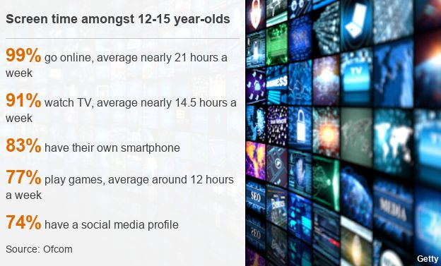 Screen time amongst 12-15 year olds: 99% go online, for nearly 21 hours a week; 91% watch TV, for nearly 14.5 hours a week; 83% have a smart phone; 77% play games, for around 12 hours a week; 74% have a social media profile