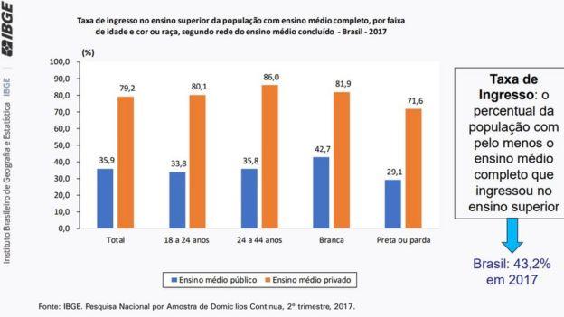Tabela do IBGE mostra taxa de ingresso no ensino superior da população com ensino médio completo, por idade, cor ou raça, segundo rede do ensino médio concluído