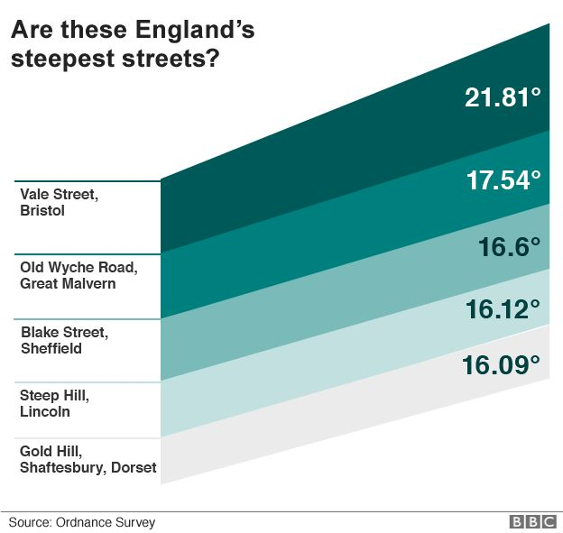 A graphic showing a the gradients of streets nominated by BBC News Online readers