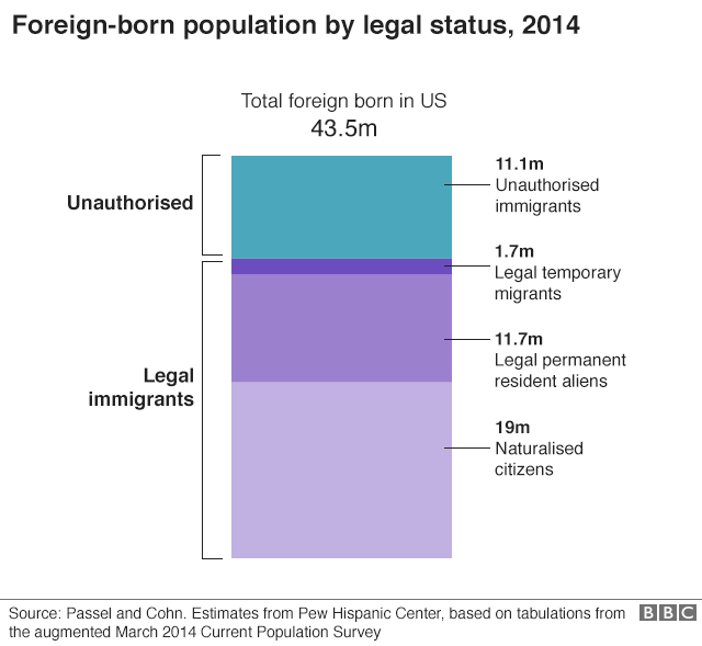 Foreign-born population by legal status