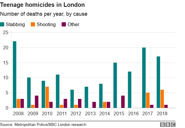 Chart showing teenage homicides in London since 2008
