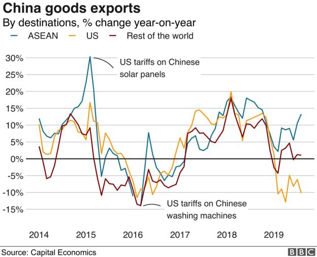 China goods export