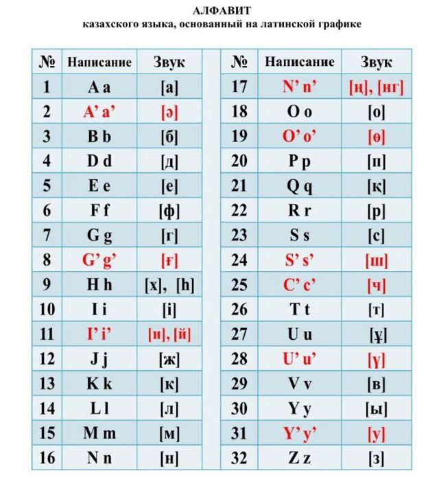 новый казахский алфавит