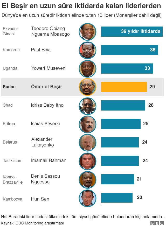 En uzun üsre iktidarda kalan liderleri