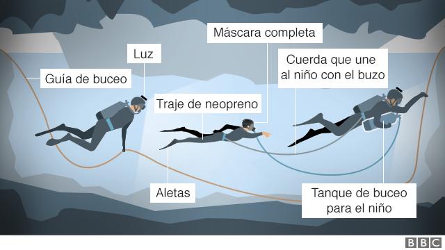 Ilustración del rescate bajo el agua