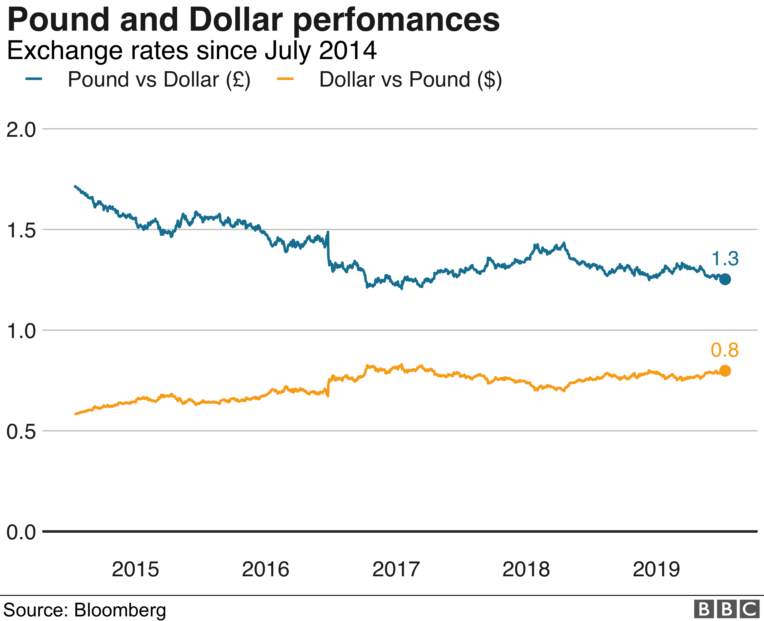 Graph showing the historical performance of the pound, which has weakened against the dollar over the last five years.