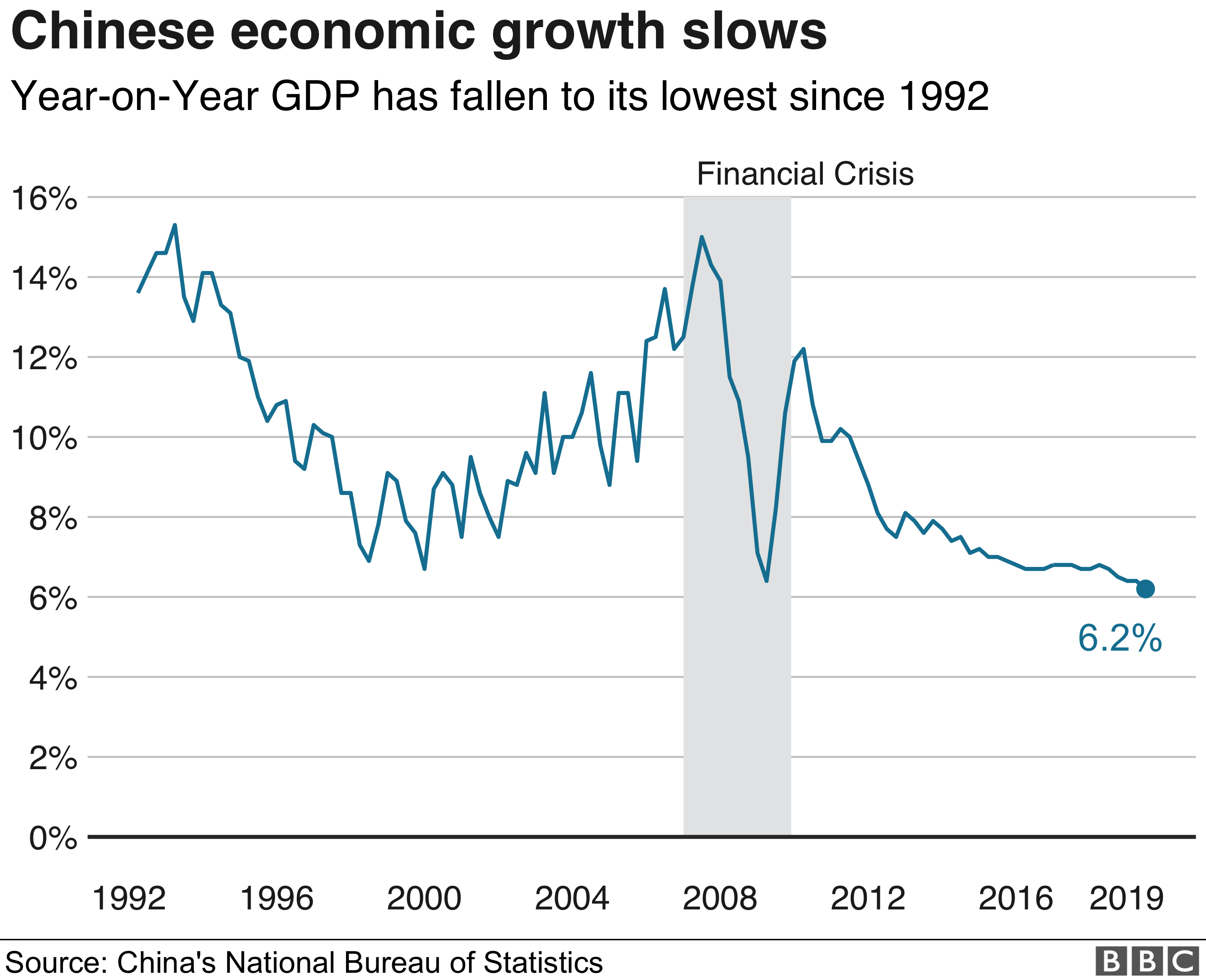 China's economy grows at slowest pace since 1990s - BBC News