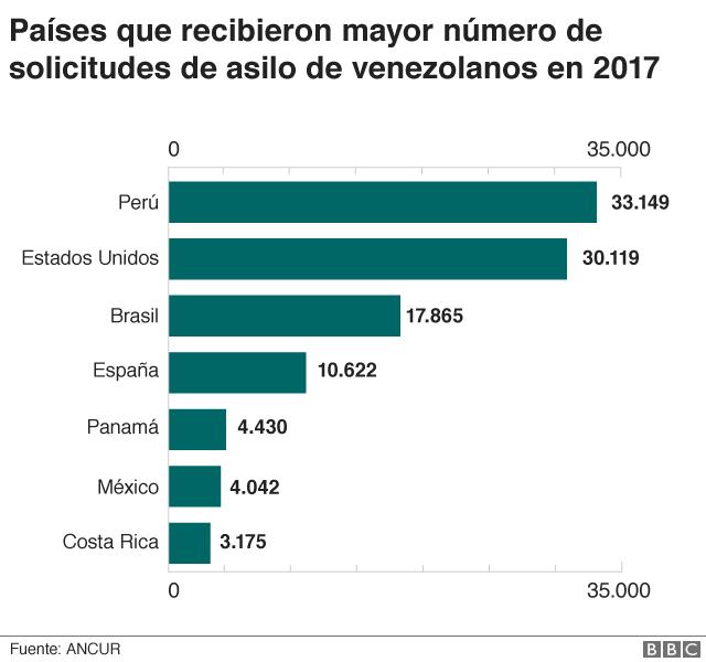 Gráfico solicitudes de asilo