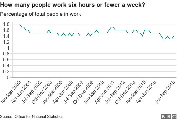 Line chart showing fewer people are working 6 hours or fewer a week