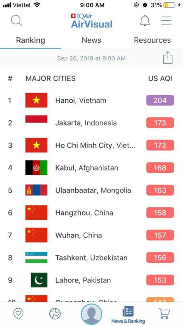 Hà Nội đứng đầu danh sách các thành phố lớn được AirVisual theo dõi hôm 26/9