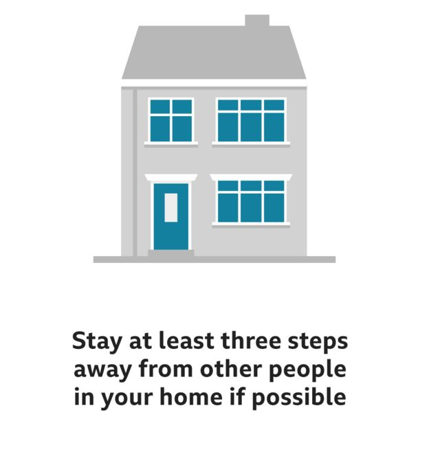 Stay at least three steps away from other people in your home if possible