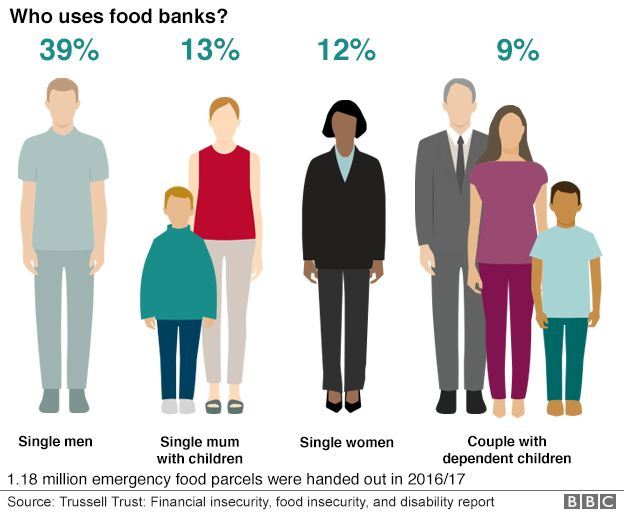 Who uses food banks?